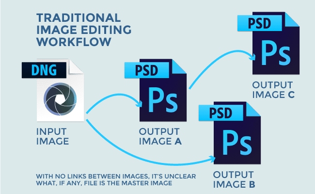 Traditional Image Editing Workflow Diagram