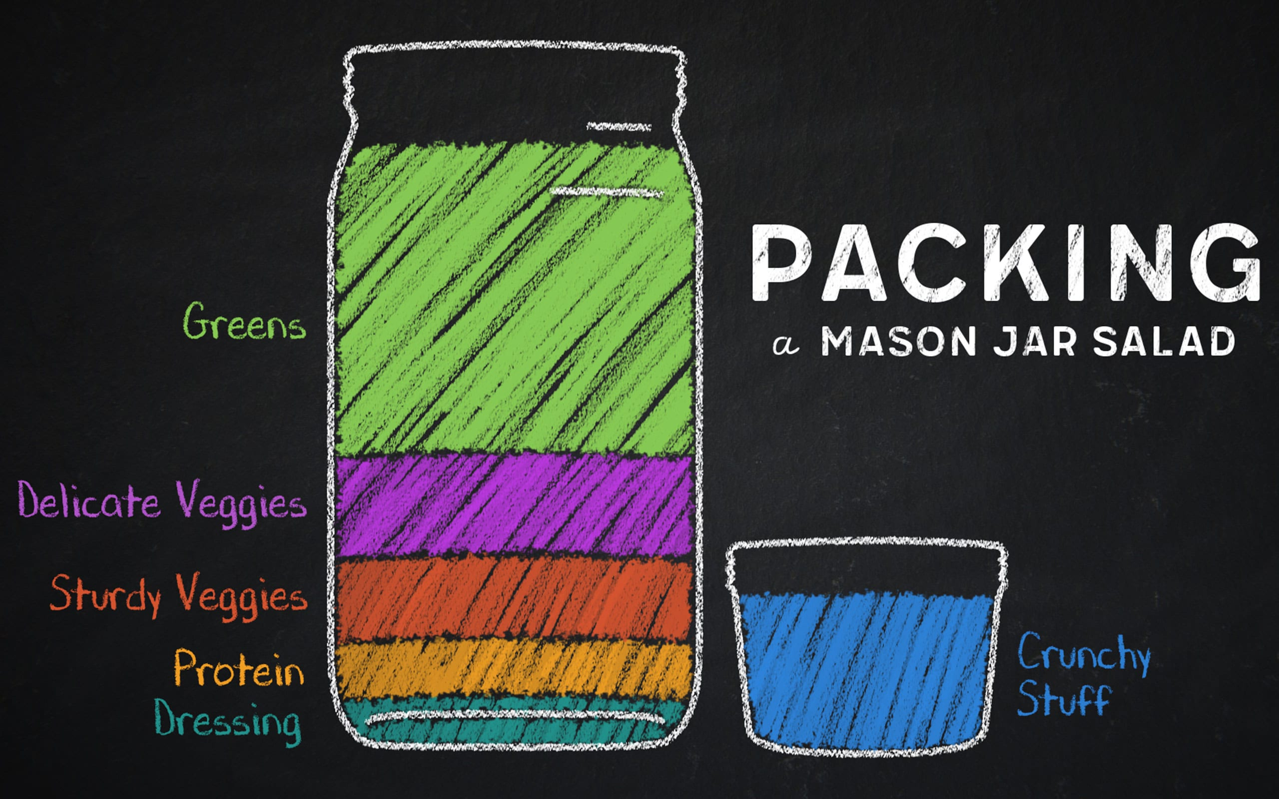52WeeksOfMasonJarSalads-Infographics_Packing_2560px